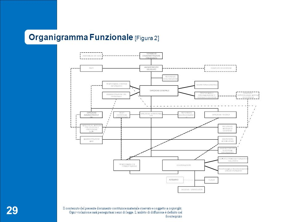 Organigramma Funzionale [Figura 2]